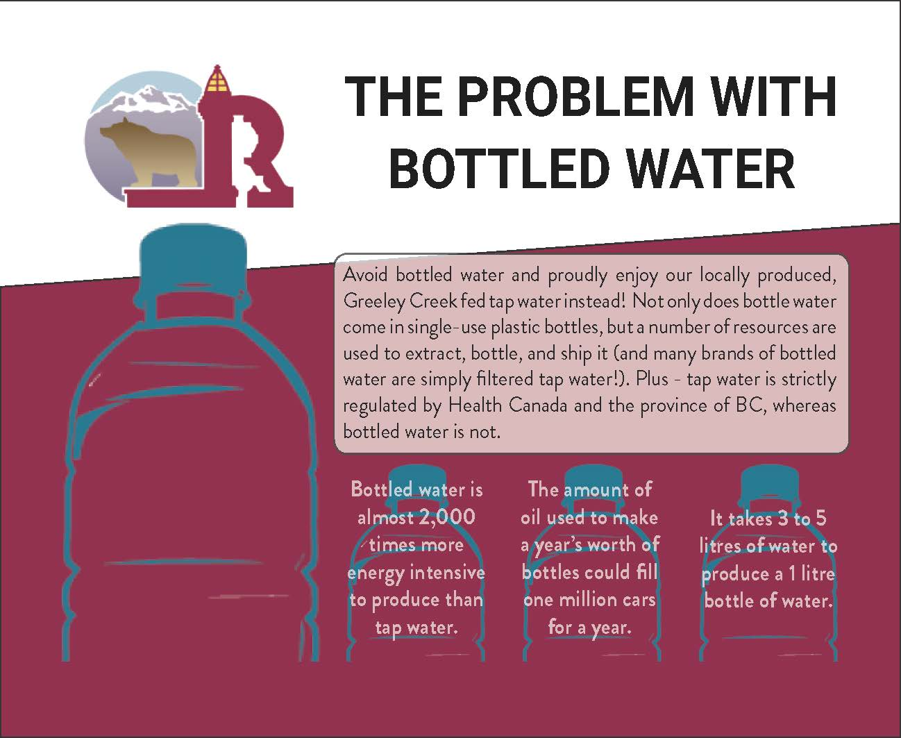 The Problem with Bottled Water